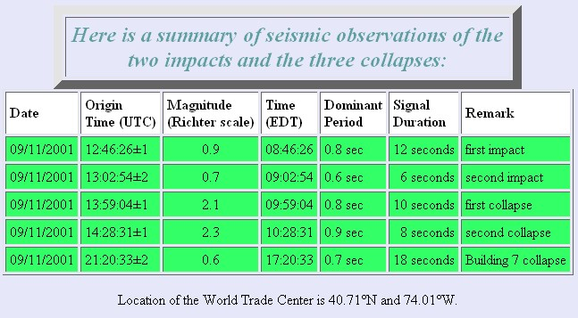 4 Seismic Table from Columbia University site
