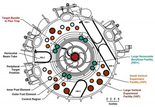 High FluxIsotope Reactor Core - Cross Section