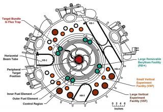 Cœur de réacteur isotopique à haut flux - Coupe transversale