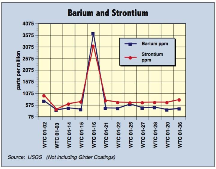 Barium and Strontium
