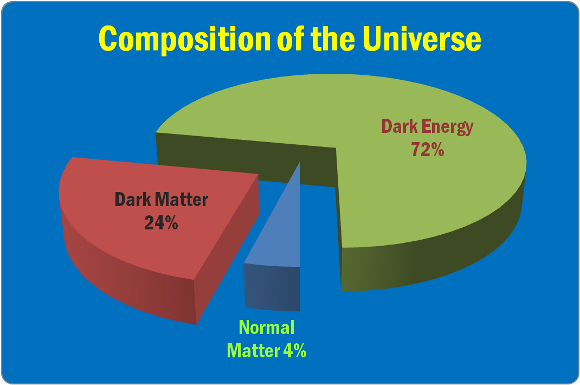 Composition-of-the-Universe