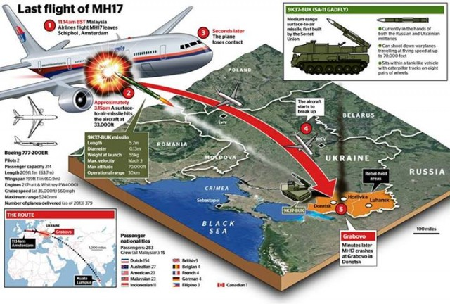 There still is no confirmation of whether a ground or air launched missile was used, The West is laying blame with no proof whatsoever.