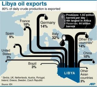 Lybian oil export fratricide continues