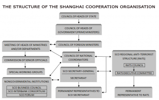 Structure of the Shanghai Cooperation Organization
