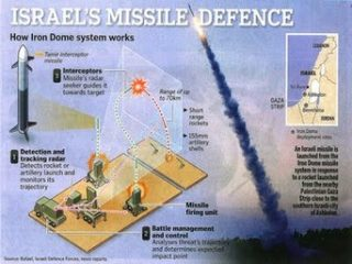 The Iron Dome becomes another corporate welfare scam