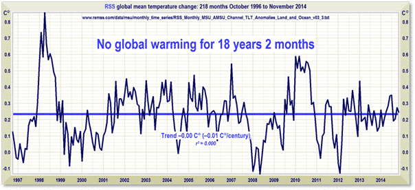 Global Warming Pause over 18 years-b